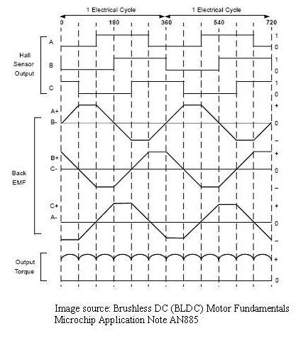 Bldc motor control mit arduino geborgen hd motor und hall for Brushless dc motor control using digital pwm techniques