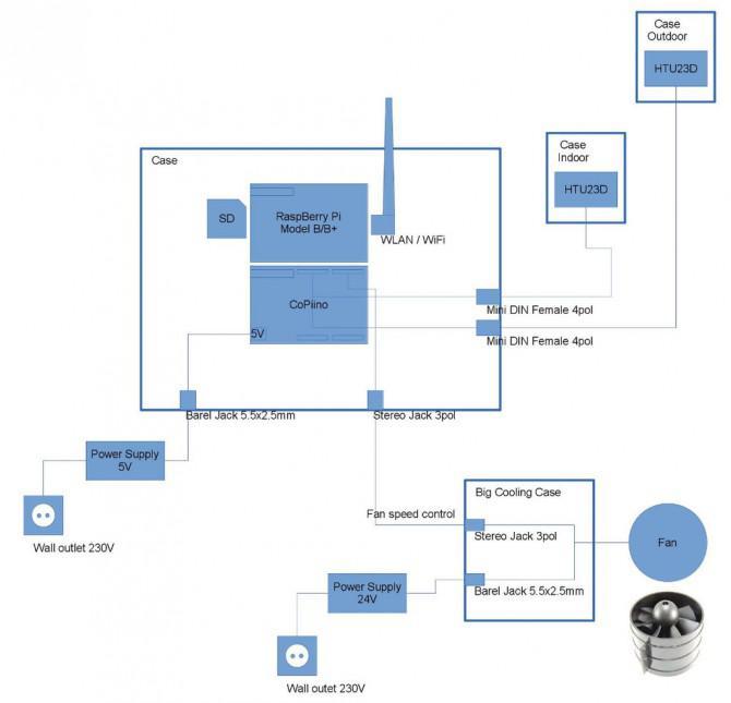 CoPiino Luftfeuchtigkeitskontrolle - Beitritt Raspberry Pi und arduino