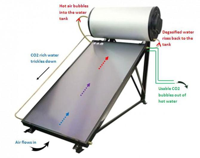 Solarbetriebene CO2 Scrubber