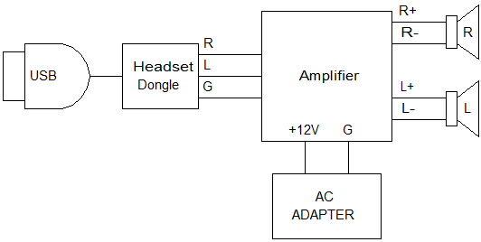 USB Stereo-Verstärker On-The-Billig (