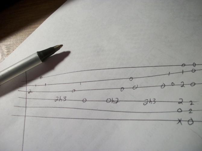 Wie Sie schreiben und zu verstehen Guitar Tabs