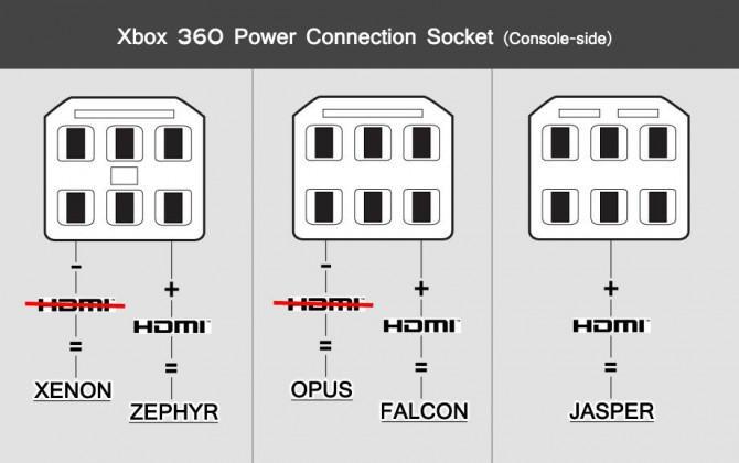 Wie Sie Ihre Xbox 360 JTAG und homebrew laufen
