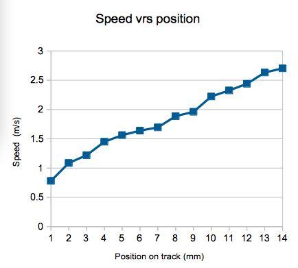 Galileo Rampen: Erforschung Geschwindigkeit und Beschleunigung mit Marmor und schiefen Ebenen