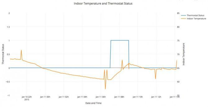 Anmelden und Graph 24V Thermostat Events (Optokoppler + Raspberry Pi)
