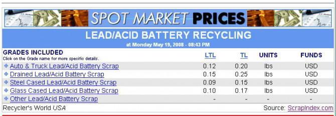 Holen Sie sich das große Geld für Schrott-Batterien