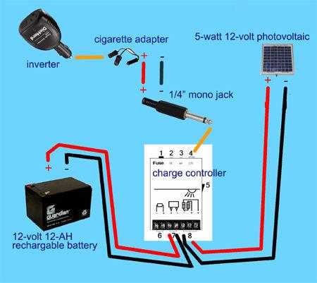 SPREE (Solar Photovoltaik Erneuerbare Electron Encapsulator), eine kompakte, robuste und tragbare Solar-Energie-Generator