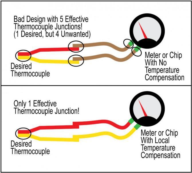 How To Rot und Gelb Drähte auf einem K Thermoelement identifizieren ...