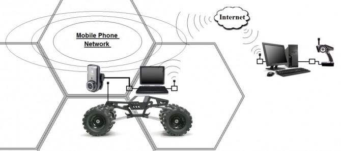Mobile Erde Rover One - 3.5G Exploration