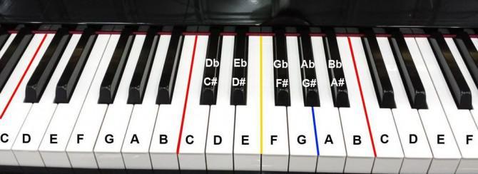 Wie man Klavier und Piano-Songs einfach für Anfänger zu spielen