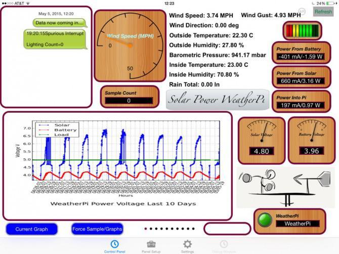 Erstellen Sie Ihr eigenes Solar Powered Raspberry Pi Wetterstation