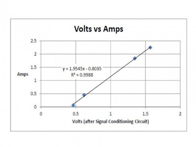 Wie messen Wechselstrom mit Hall-Effekt-Sensor mit Arduino oder ...