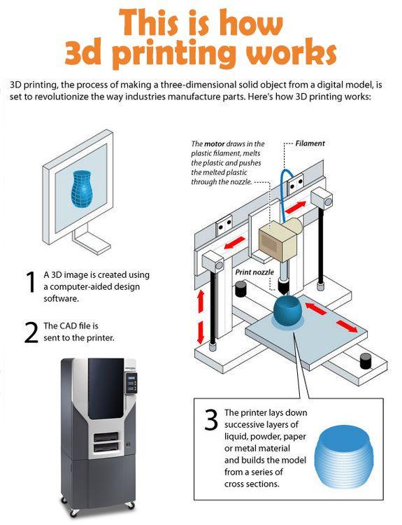 Wie 3D-Druck funktioniert und wie man 3D-Druck