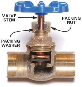 Wasserventil Lichtschalter für ein Rohr-Lampe