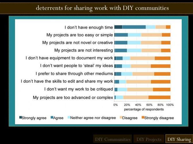 DIY Projekte, Gemeinschaften und Kulturen