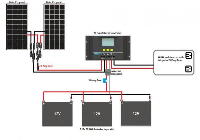 Solaranlage mit Up-radelte Components.