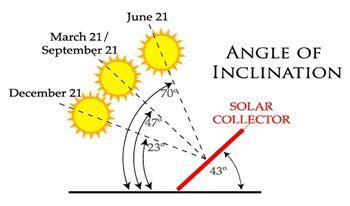 Planen der Solar Home Heizung