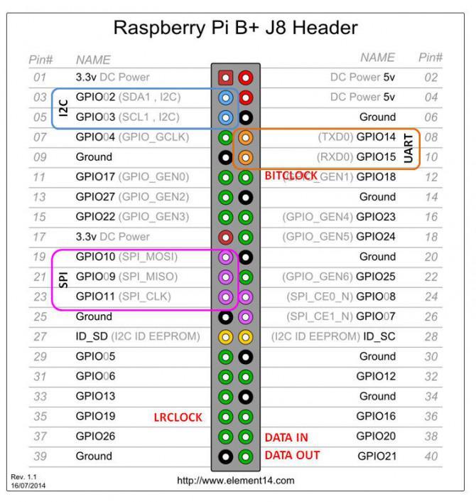 Raspberry Pi und der Neo 6M GPS