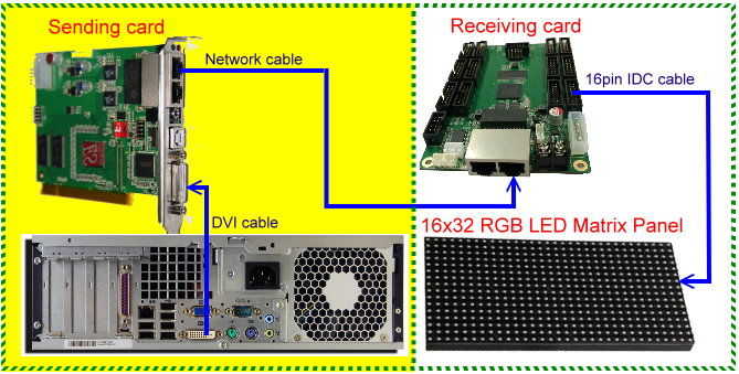 Arduino basierend RGB Matrix LED-Tester