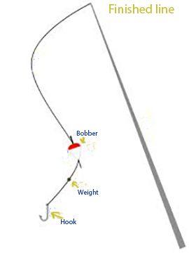 Dressing und Casting eine Angelrute mit einem Bail Reel