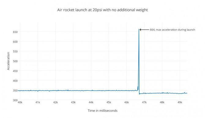 Science Fair Air Rockets