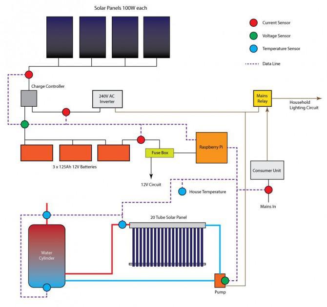 Raspberry Pi Solarlogger