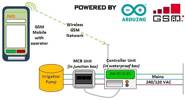 SMS gesteuert Wireless-Bewässerungssystem