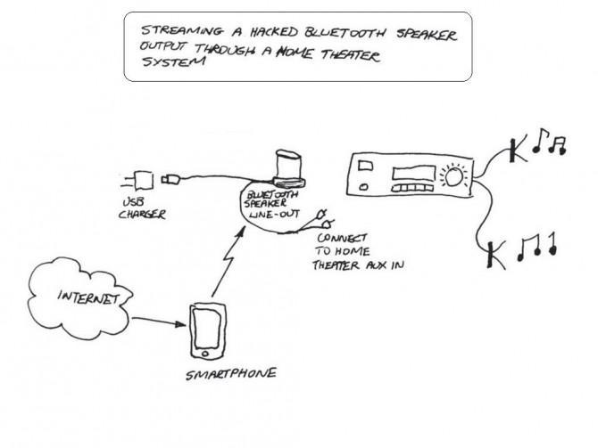 Bluetooth Lautsprecher Hack - Heimkino-Streaming